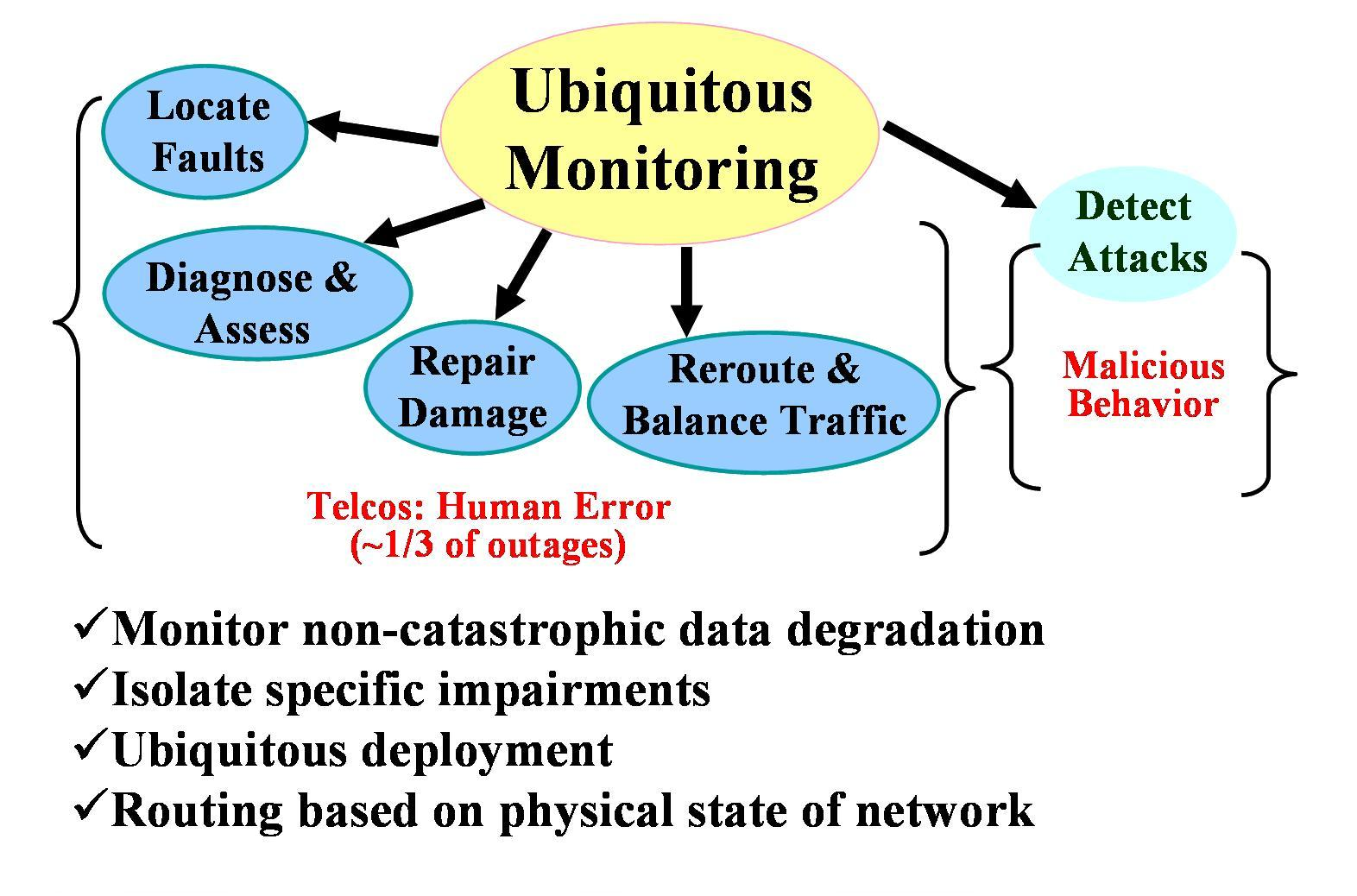 Optical Performance Monitoring Also Created A Future Diagram For How The Network Will Probably Be Therefore Monitors Should Deployed Ubiquitously Around On Each Node